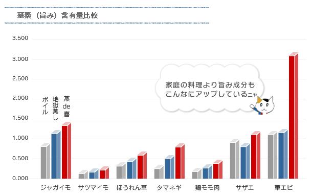 窒素(旨み)含有量比較表